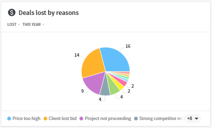 Contractor Websites Construction Dashboard Sales Insights 3 We create high-performing websites for the construction industry.