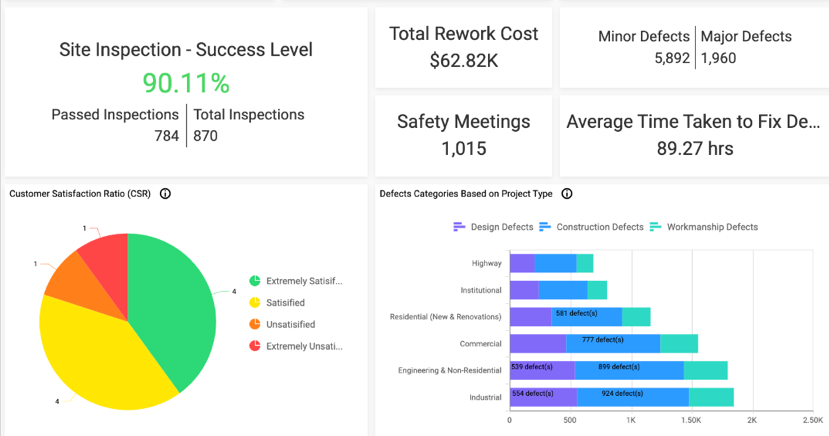 construction operations dashboard