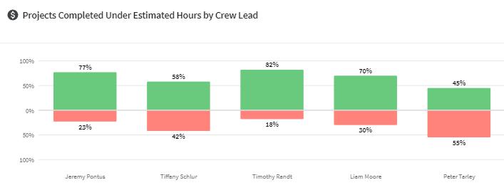 productivity tracking kpi