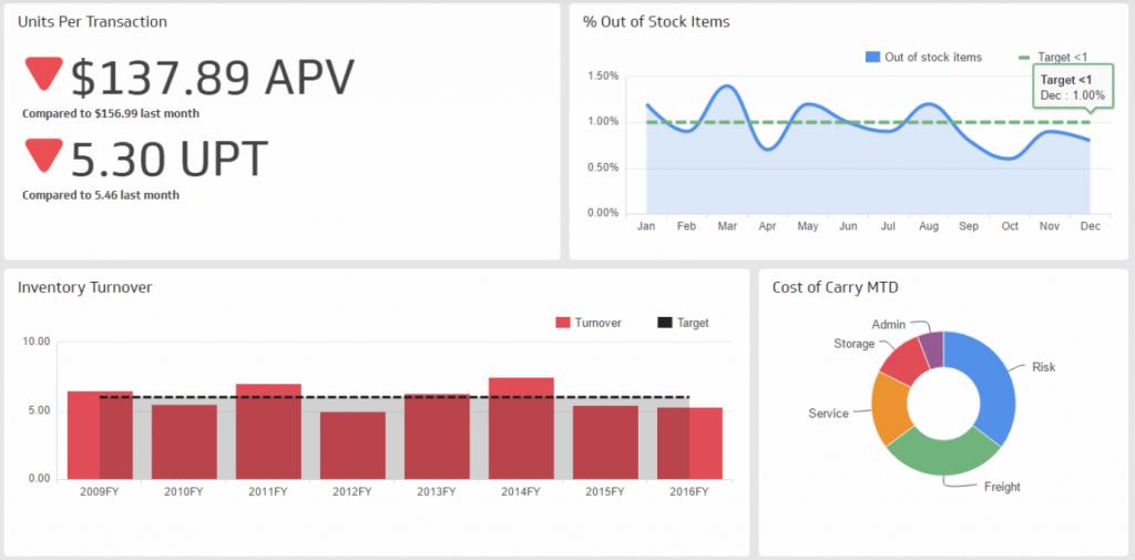 supply chain ceo dashboard
